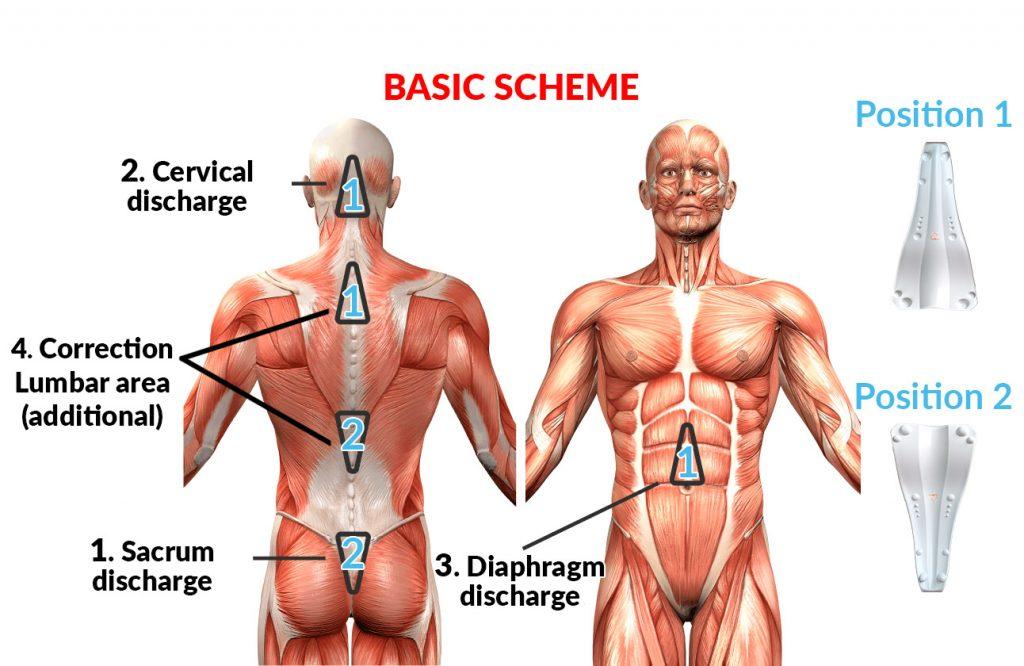 Basic zones for use Sacrus